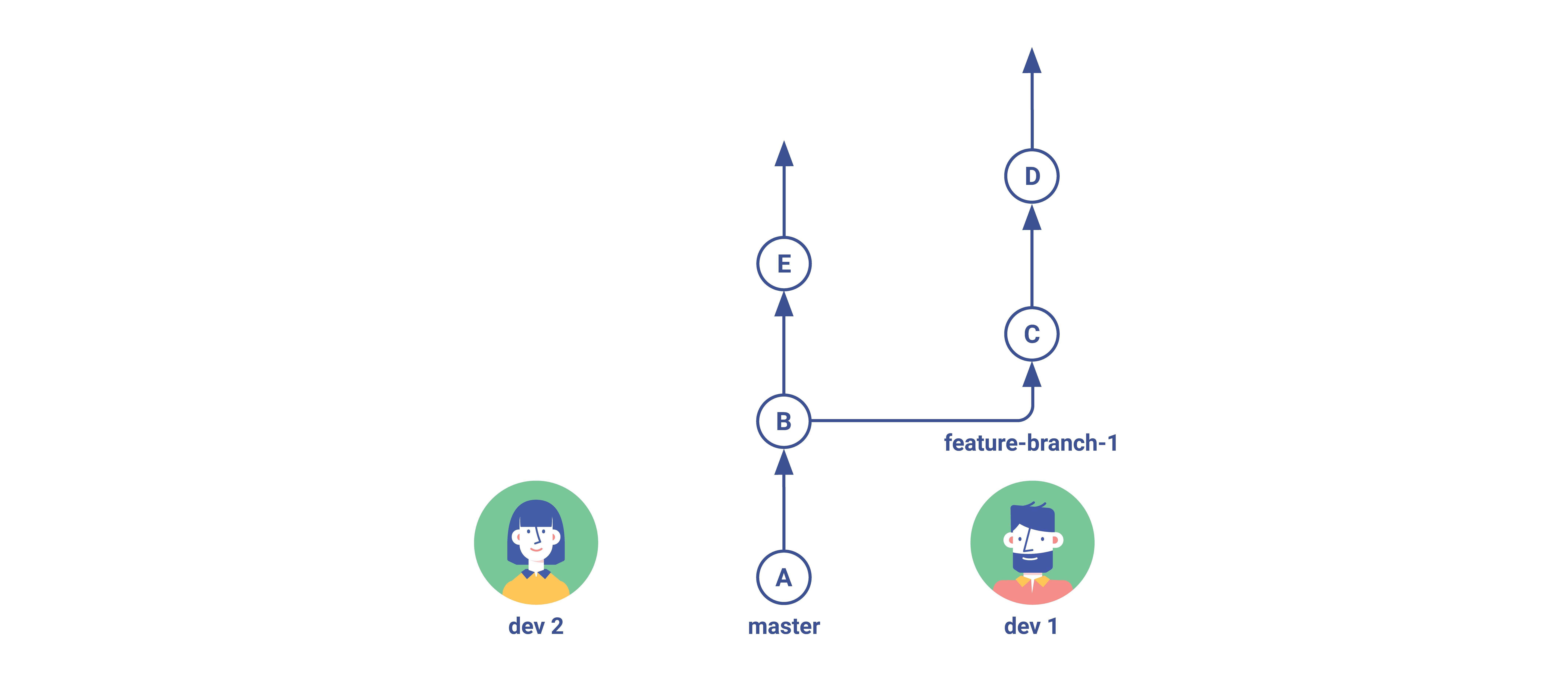 Git Flow Simple Branching Step 2