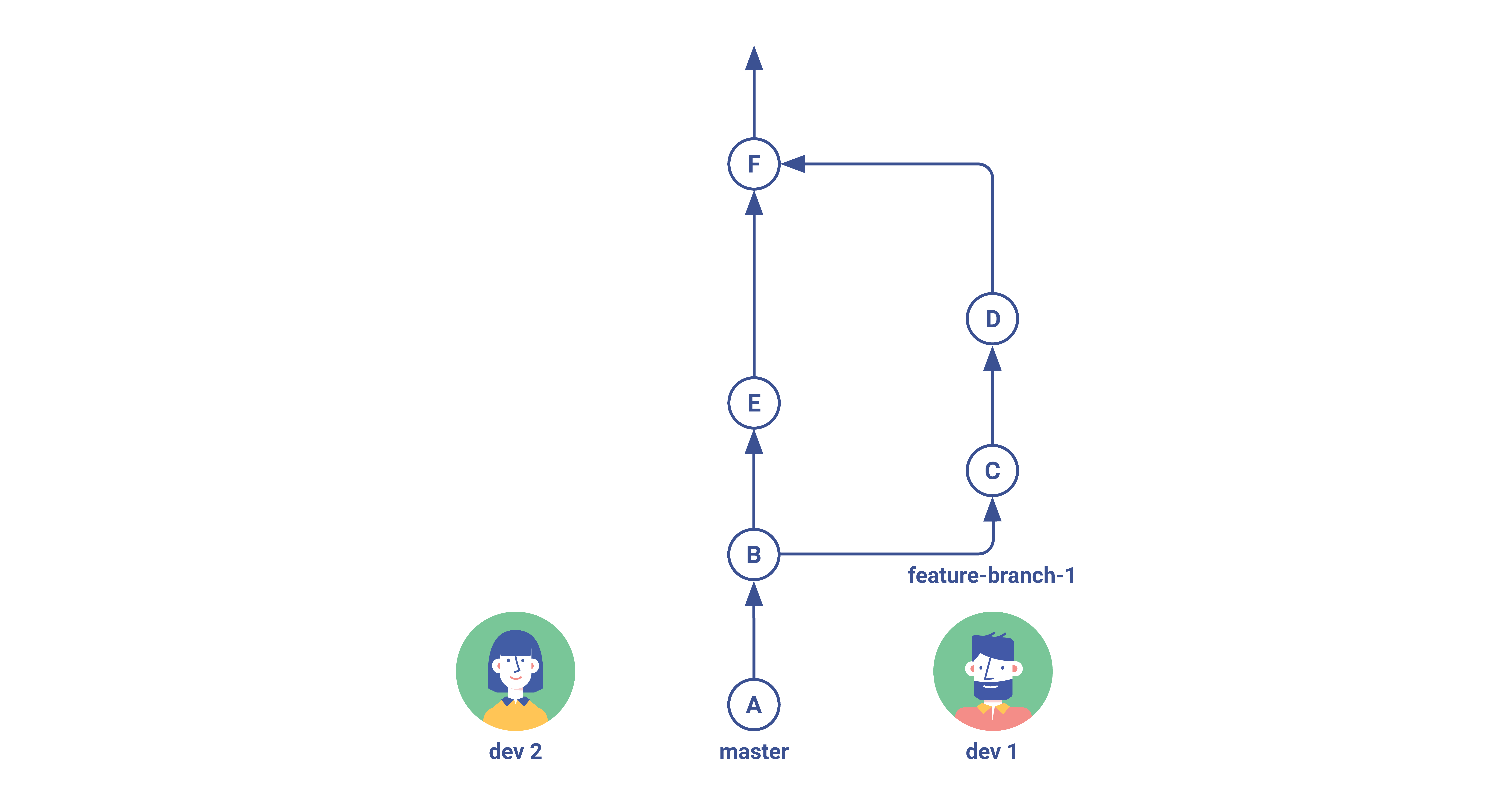 Git Flow Simple Branching Step 4