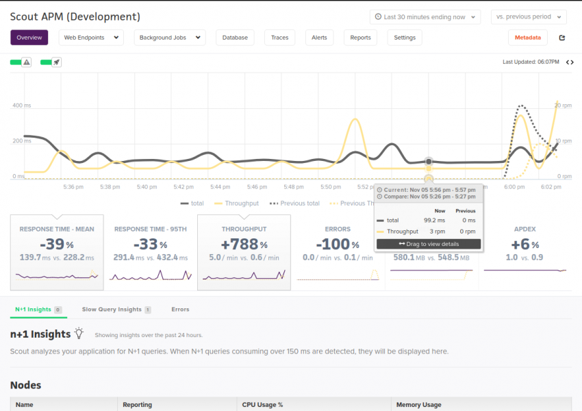 Monitoring Dashboard Charts